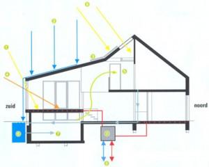 Schema duurzame energievoorziening
