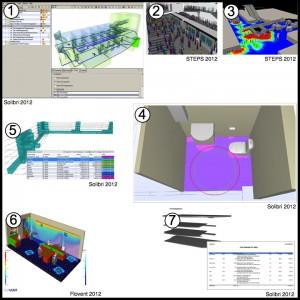 2. Voorbeelden van BIM analysemodellen. Van links naar rechts, boven naar beneden is zichtbaar hoe vluchtroutes, knelpunten in verkeersstromen, zonering, draaicirkels, comfort en kostencalculaties eenvoudig kunnen worden uitgevoerd en inzicht geven in de prestaties van een ontwerp.