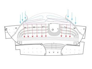 12. Voor de luchtkoeling en -verwarming in het station is een systeem gebruikt zonder koel- of verwarmingsinstallaties. Doordat er veel warmte door de metrotunnels wordt aangevoerd, kon er worden volstaan met lucht met een aanvoertemperatuur van 15°C. De aangezogen lucht wordt door middel van lange tunnels enkele meters diep onder de grond aangevoerd, waar hij de temperatuur van de grond, die het hele jaar door 14,5°C is, aanneemt.