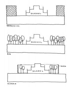 Diverse ideeën voor beschutting rond een school, voor buitenonderwijs aan kinderen, schets Erik Workel.