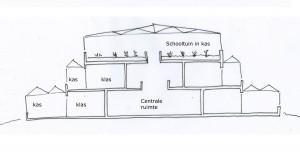 Studie De klassenberg van Mariëtte Adriaanssen, schooltuinen in dakkassen zorgen voor een gezonder klimaat.