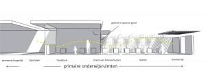 Architect Bart van den Hork pakt het nu vaak zo vlakke klimaat in scholen aan. Ten behoeve van spuimomenten, die voor een energyboost kunnen zorgen, schakelt hij ruimten met een diversiteit aan klimaatkwaliteiten die lichaam en geest actief houdt.