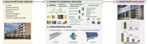 1. Methode voor het renovatieproces om de levenscyclusenergie te verlagen, met een samenvatting van de resultaten van de casestudy van een flat aan de Marco Pololaan in Utrecht.