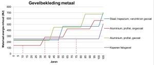 3. Voorbeeld van resultaten van de materiaal energie-inhoud per m2, voor metalen geveldelen. Wanneer de geveldelen vervangen moeten worden, omdat de levensduur verlopen is, is er weer een toename in materiaal energie-inhoud.