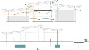 Het ontwerp van het overkoepelende dak maakt natuurlijke ventilatie mogelijk en is onderdeel van een regenwateropvangsysteem
