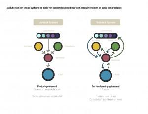 Evolutie van een lineair systeem op basis van aansprakelijkheid naar een circulair systeem op basis van prestaties.