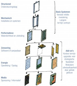 Verwisselbare modulaire functionele componenten.