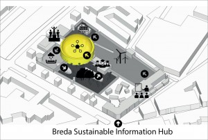 Breda Sustainable Hub
