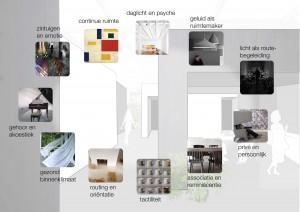 Het Intuïtieve Huis - Onderzoek en ontwerp voor mensen met dementie.