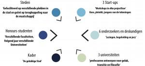 Organisatie en structuur van het InnovationLAB