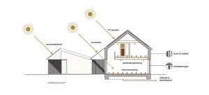 Nulenergiewoningen Zoutelande Den Hoorn Texel - ANA architecten - schema energie