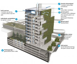 Het nieuwe gemeentehuis van Venlo, een ontwerp van Kraaijvanger Architecten, wordt helemaal volgens de principes van cradle to cradle gebouwd. Deze kringloopvisie is losgelaten op de thema's materiaalgebruik, water, lucht en energie.