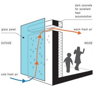 Werking van de Trombewand: opwarming buitenlucht tussen donkere betonnen gevel en glasplaat