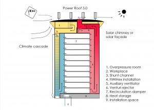 2. Het Earth, Wind & Fire systeem bestaat uit drie hoofdonderdelen: het Ventecdak, de Klimaatcascade en de Zonneschoorsteen