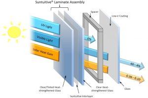 Een raam met dubbel glas. Links het gelaagde glas met een laag PVB met anorganische metaalionen ertussen dat licht en warmte tegenhoudt