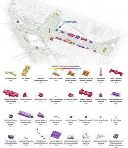 Mall Washington met chronologisch de gebouwen en monumenten, geheel rechtsonder NMAAHC Museum. Bron Washington Post.