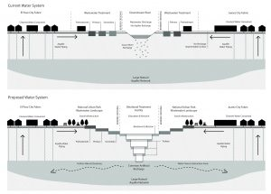 Aanpassing van het watersysteem t.b.v. duurzaam lokaal waterhergebruik
