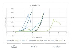 Resultaat van een experiment waarin 8 specimens met een variabele concentratie NaCl zijn getest op druksterkte bij -70°C