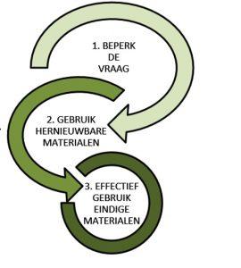 1. De Trias Ecologica sluit aan bij het gepresenteerde stappenplan