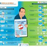 Infographic BIM in de praktijk