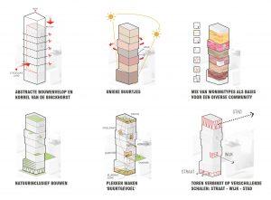 Beeld: LEVS architecten