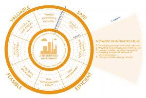 Framework for Human Resilience, met voorbeeld vijf targets per doel. AREA (2018