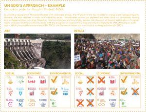 Voorbeeld van het  resultaat van de eenzijdige interpretatie van duurzaamheidsdoelen.  AREA