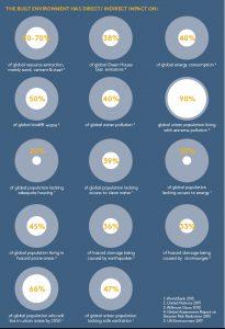 Invloed van de bouwwereld op globale ontwikkelingen. AREA