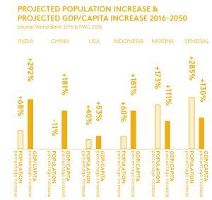 Bevolkingsgroei en stijging Bruto Binnenlands Product BBP/GDP) tot 2050