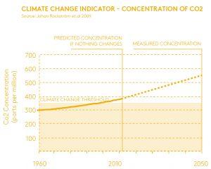Overschrijding van de CO2 grens waardoor klimaatverandering gevaarlijk is voor het welzijn van de mensheid. AREA (2018).
