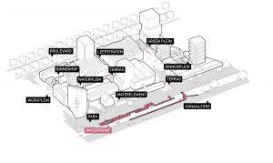 Het plan kent vier ruimtelijke identiteiten, op de voorgrond de Kanaalzone, met langzaam verkeerroute richting centrum; op de achtergrond parallel daaraan, de Dirk Boutslaan / Boulevardzone. Daartussen een dwaalgebied met straten en stegen. En op drie punten een plein, die verbinding vormt tussen de zones