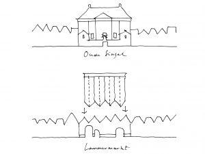Zoals architect Van 's-Gravesande de grote Lakenhal inpaste tussen de grachtenpandjes, door met een laag bouwdeel daarop aan te sluiten, zo sluit Happel Cornelisse Verhoeven de nieuwbouw aan op de aangrenzende huizen