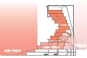 Overgang van de publieke buitenruimte naar de (semi-)openbare binnenruimtes (winkels, sportschool, park, etc.) en privé leefruimtes (appartementen en hotels)