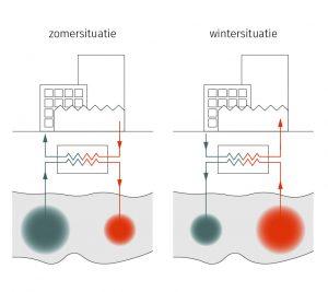 Figuur 3: Een WKO-systeem is gebaseerd op het onttrekken en injecteren van thermische energie in de ondergrond. Overtollige warmte in de zomer dient als warmtebron in de winter