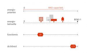 Figuur 5: De vier parameters die de warmtebalans van een kavel bepalen: dit zijn de vier knoppen waaraan gedraaid kan worden in het optimaliseren van een deelontwikkeling