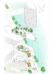 Een schematische weergave van de drie gemeenschappelijke tuinen in Elements