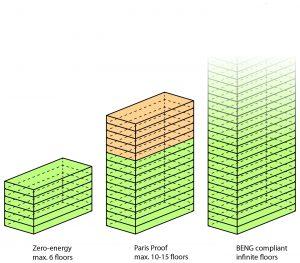 Kaders voor het ontwikkelen van energieneutrale, Pais Proof en BENG-compilant kantoren binnen NTA 8800