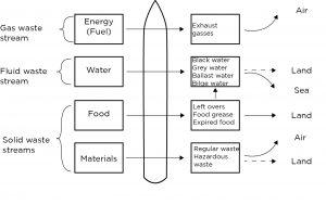 Afvalstromen komen terug in het milieu, een lineair proces
