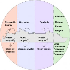 Positief effect op het milieu