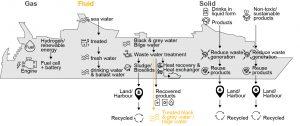 Aanpassingen en toevoegingen om de 3 afvalstromen te verbeteren