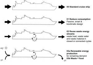 De drie stappen van de New Stepped Strategy toegepast op cruiseschepen